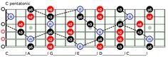 Unlock the Fretboard with the CAGED System pt. 2