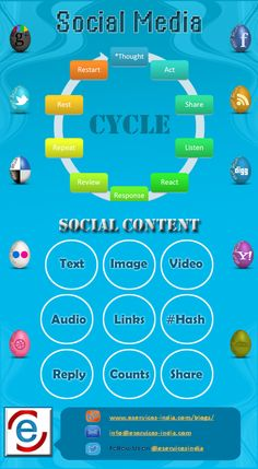 E-Services India Infographics presents social media work cycle and various diverse form of social media content. How social media process defined as l