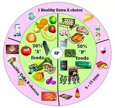 Slimming World, new 'SP'. What a fab little chart . New 2015 plan change.