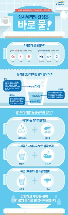 삼시세끼의 완성 '물'에 관한 인포그래픽