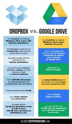 Completa infografía en español que compara Google Drive vs. Dropbox.