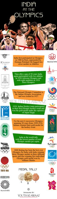 India At The Olympics: From The Beginning Till Date  http://www.youthkiawaaz.com/2012/05/india-at-the-olympics-from-the-beginning-till-date-londonolympics2012/#