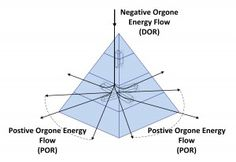 Fig 1: Example flow of Negative Orgone Energy through an orgonite pyramid