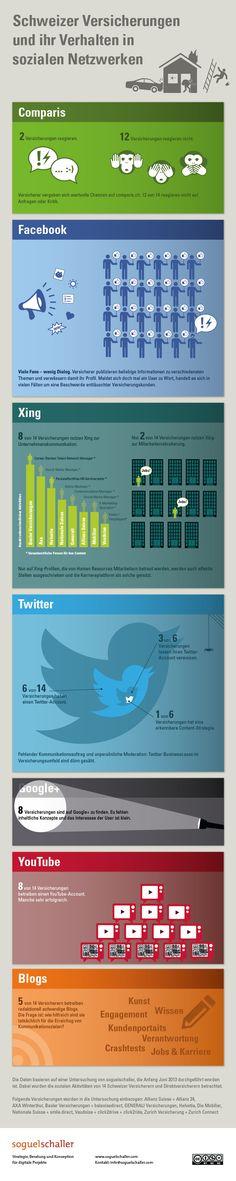 Schweizer Versicherungen und Ihr Verhalten in Sozialen Netzwerken #Infografik #Versicherungen #Schweiz #SocialMedia