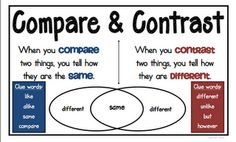 Compare and Contrast Poster   # Pinterest++ for iPad #