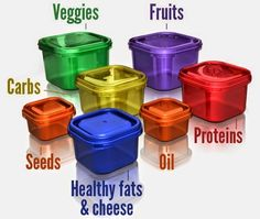 Would these containers help you in your healthy eating? What if they came with a complete meal plan, a month of shakeology and a complete workout program??? Interested?