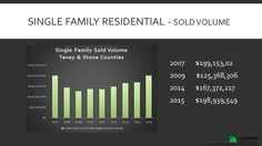 Single Family Residential Sold Volume for Taney & Stone Counties in Missouri for 2007 through 2015. #keepingitrealestate