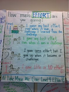 This one looks more like a reflective piece from a student at the end of the day/week/unit.  It is good, but not likely something that I would use in a 10th grade classroom.