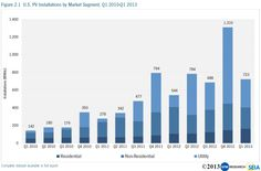 Bison Technology BiFacial NType Solar Cells  Pv Market