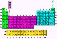Electron Configuration - Chemistry Help | WyzAnt Resources