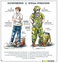 Special operations veterans are among our nations greatest untapped entrepreneurial assets. Our custom-tailored programs, led by the Special Operators themselves, are a hybrid of physically rigorous field exercises and tactical strategic thinking scenarios aimed to teach entrepreneurs how to run their startups like a small tactical unit.