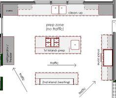 kitchen layouts with island | kitchen layouts | Design Manifest: