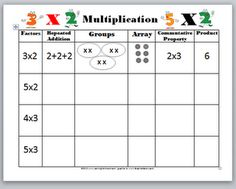 Great concept chart for thinking about multiplication. Use this with the Scholastic Study Jams on Multiplication.