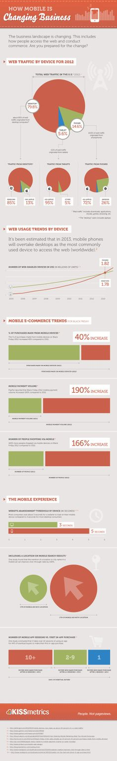 How Mobile is Changing Business #Infographic