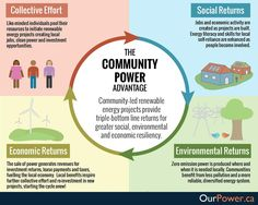 RT @OptionsforGreen: What is community power and what are its advantages?