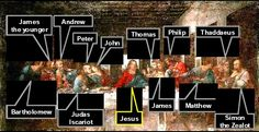 Leonardo da Vinci's Last supper with names of disciples - Look at response of disciples Last Supper Art, Da Vinci Last Supper, The Rite, We Are Together, Religious Icons, Cartography, Botany, Unique Art, Kunst