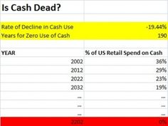 The Death Of Cash Is At Least 190 Years Away