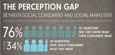 76% der Marketer glauben zu wissen was ihre Kunden auf #sm wollen, aber nur 34% haben auch mal nachgefragt...