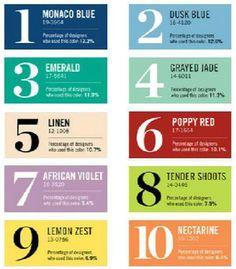 PANTONE 2013 Color Trends
