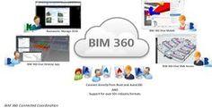 """Résultat de recherche d'images pour """"BIM connection"""""""