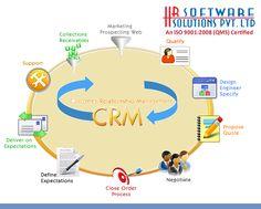 Software, Management, India, Map, School, Goa India, Location Map, Maps, Indie