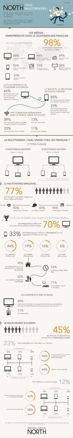 Infographie | Panorama de la consommation médias des français