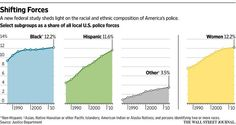 Percentage of African-Americans in U.S. police departments remains flat since 2007 http://on.wsj.com/1FigCbJ