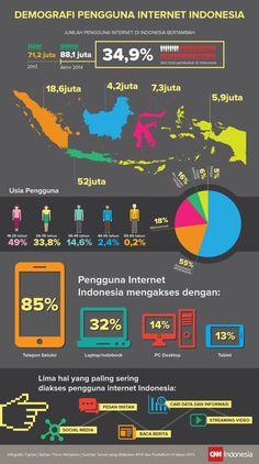 Demografi Pengguna Internet Indonesia Digital Marketing Strategy, Marketing Tools, Business Marketing, Business Motivation, Graphic Design Posters, Teaching Resources, Knowledge, Internet, Social Media