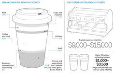 Running a coffee shop isn't cheap - from The Grid, here's a price breakdown from a great cafe in the city