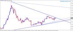 Forex Trading Intraday Analysis - 17 Sep 2015
