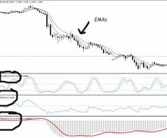 Easy Profit System is a trend-Momentum Strategy multime frame This template is applied on the chart Forex Trading Software, Forex Trading Basics, Learn Forex Trading, Forex Trading System, Forex Trading Strategies, Ema, Global Stock Market, Foreign Exchange, Online Trading