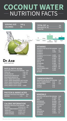 Coconut Water Nutrition Facts Table Infographic