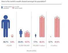 Less than 1% of the world's population controls 41% of its wealth.