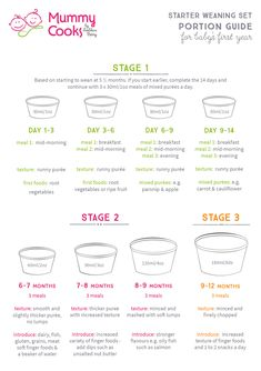Our guide on how to start weaning, based on starting to wean from 5 ½ months. Our handy guide to portions and recipes for you weaning baby during the first year make starting to wean easy. Baby Weaning First Foods, Baby First Foods, Baby Weaning Recipes 6 Months, Baby First Food Chart, Baby Food Guide, Baby Food Schedule, Feeding Schedule For Baby, 6 Month Old Schedule, Eating Schedule