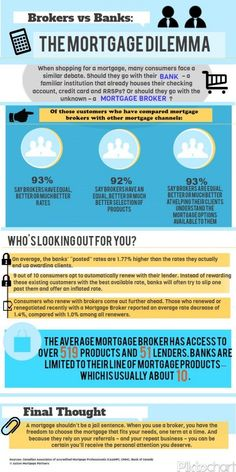 When shopping for a mortgage, many consumers face the debate of going with their…