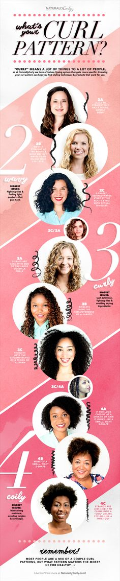 Hair Guide: What's YOUR Curl Pattern? hairtypes_infographic I'm Hair Type: Type 3 hair has more defined, springy curls that form spirals or ringlets. Those with Type 3 hair are mostly concerned with reducing frizz and adding definition. 3b Hair, Curly Hair Tips, Curly Hair Care, Natural Hair Tips, Natural Curls, Curly Hair Styles, Natural Hair Styles, Frizzy Hair, Kinky Hair