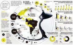 Motos y accidentes, un fenómeno común en América Latina Mientras el número de motocicletas crece a un ritmo desenfrenado, expertos analizan las causas del incremento y de los altos indices de mortalidad.