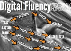 We are focusing at school to look through the lens of fluency using technology as tools (e.g. using the iPad as the device and apps as the tool to achieve fluency), not as the end.