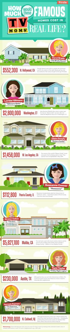 Here's what you'd need to live like the Brady Bunch, Gilmore Girls, The Sopranos, and more.  How Much Famous TV Houses Cost in Real Life | Mental Floss