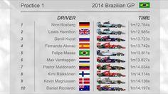 #FP1 #BrazilGP 1 ROS 2 HAM 3. KVY 4. ALO 5. MAS  www.F1Milestone.com