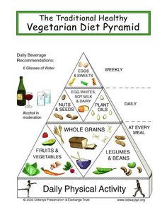 This information graphic is the Vegetarian diet pyramid. It explains to us how should we eat if we want to become vegetarians.