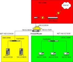 ip dns gateway networking - Google 搜索