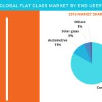 Flat Glass Market - Forecasts and Analysis by Technavio