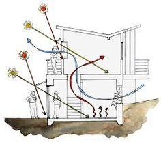 """Képtalálat a következőre: """"passive solar house plans"""""""