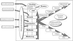 Image result for Qualitätsmanagement numerische methoden