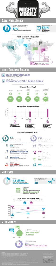 Is Mobile Driving the Increase in Social Media Throughout the World? (with Infographic)