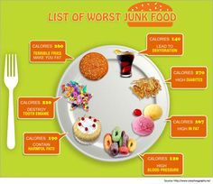 Disadvantages of junk food and fast food - Proteins are one of the most important nutrients that your body needs.