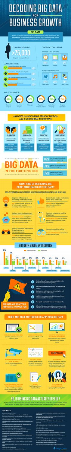 Infographic: Decoding Big Data for Business Growth