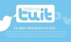 Infografía: Anatomía de un tuit