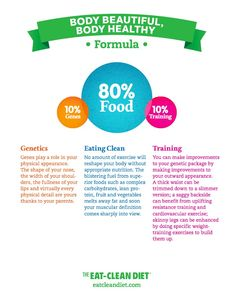 The Eat-Clean Diet: Body Beautiful, Body Healthy *FORMULA*  by: Tosca Reno